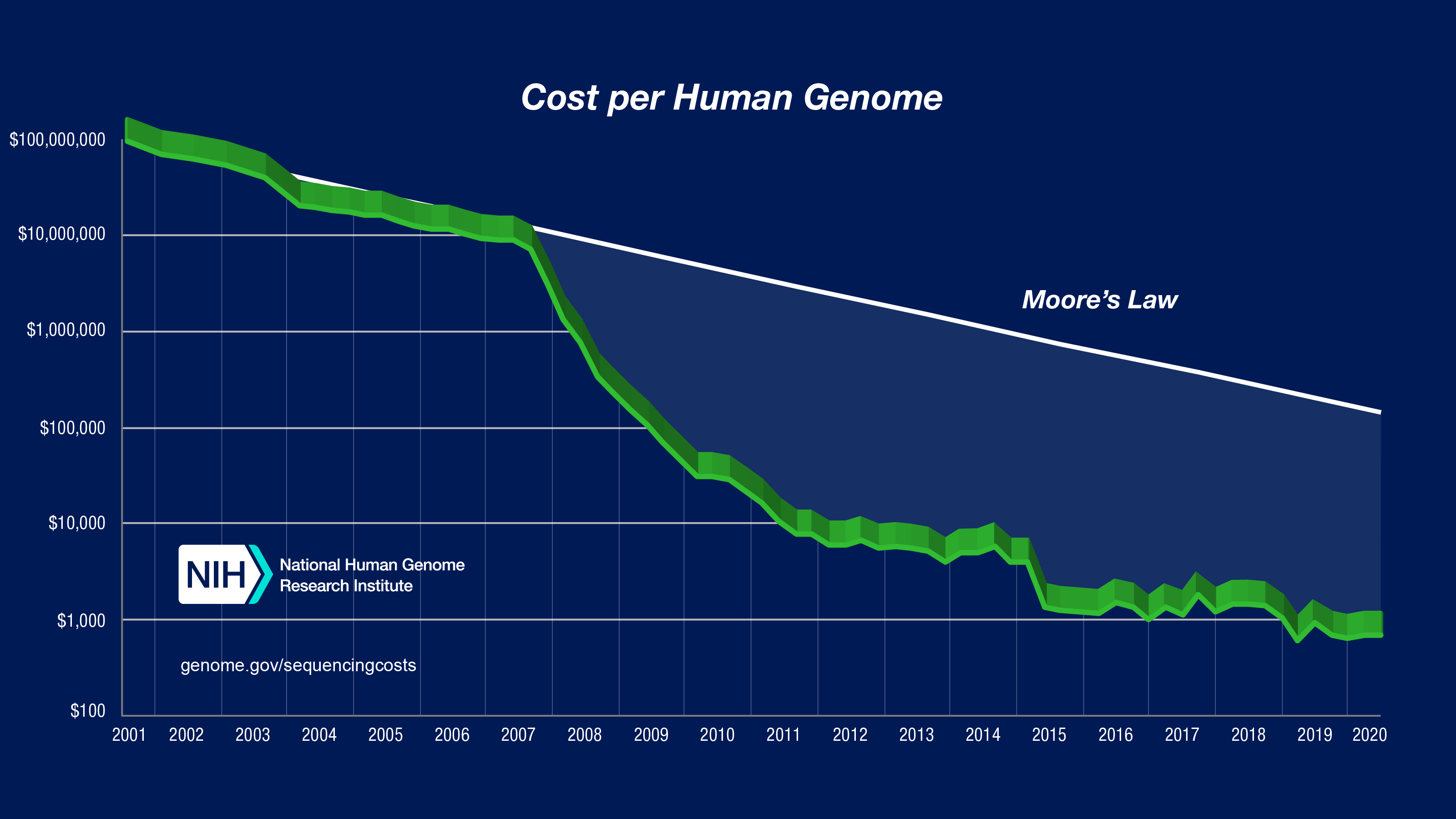 Graph: Sequencing Cost Per Genome