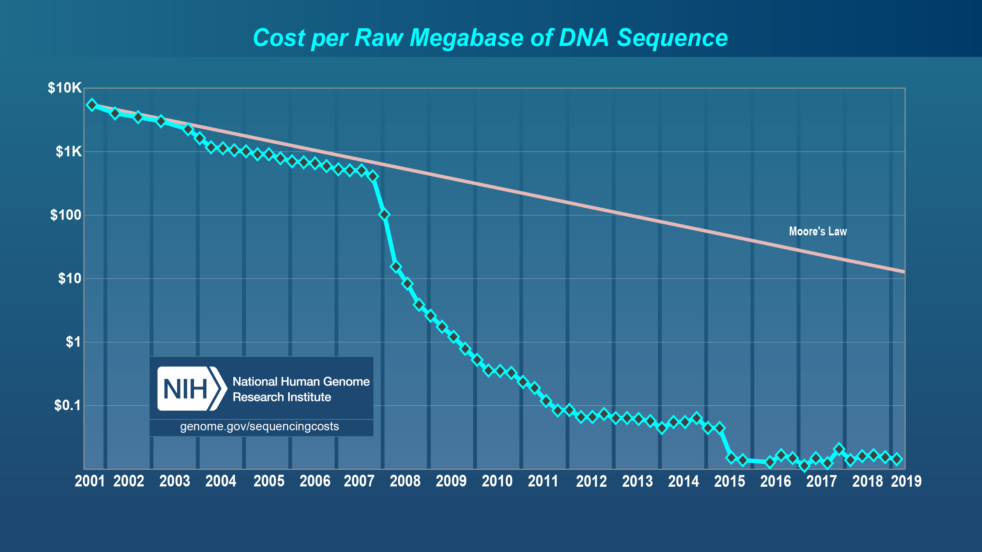 DNA Sequencing Costs: Data | NHGRI