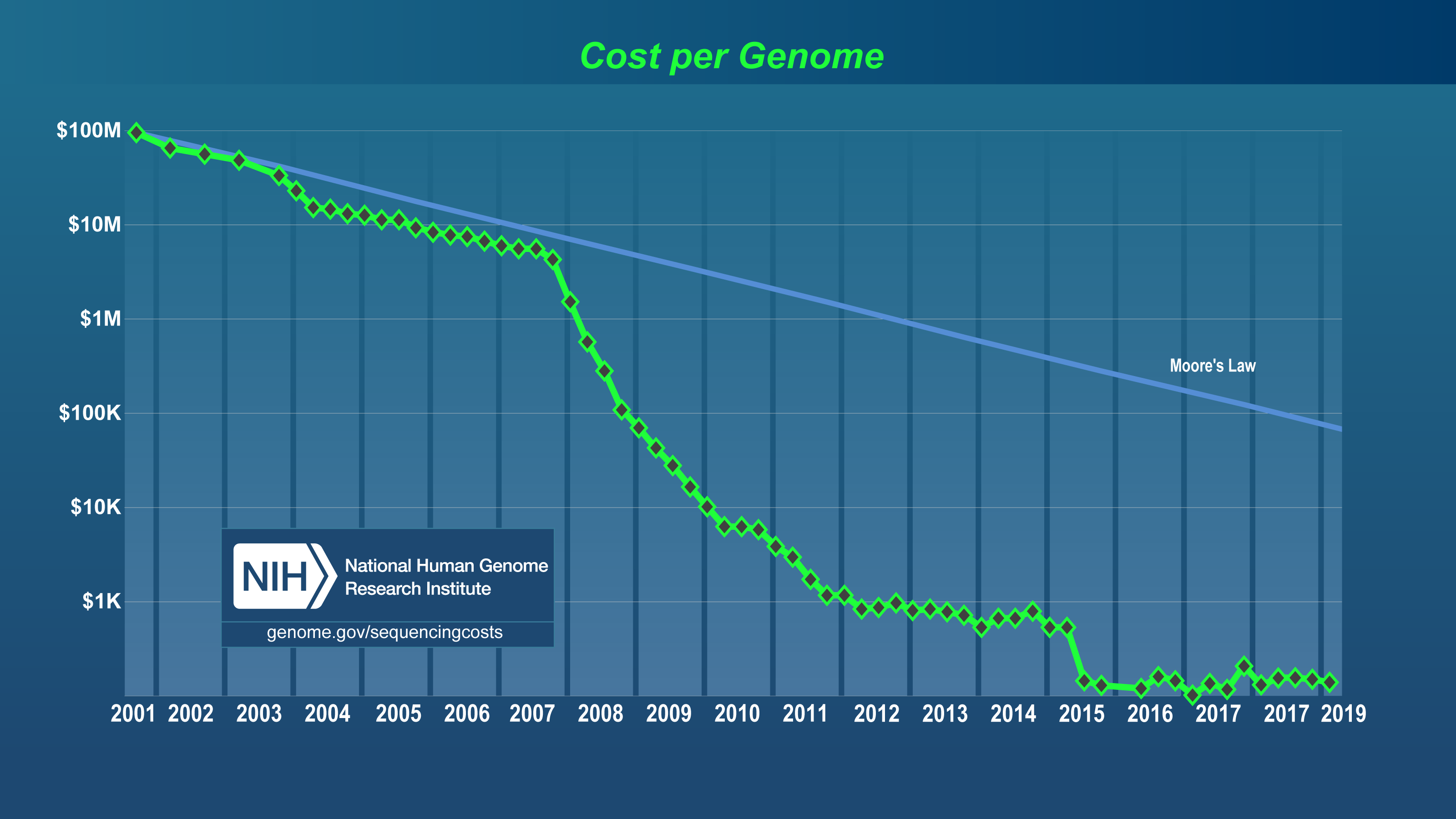 Sequencing Cost Per Genome Graph 2019