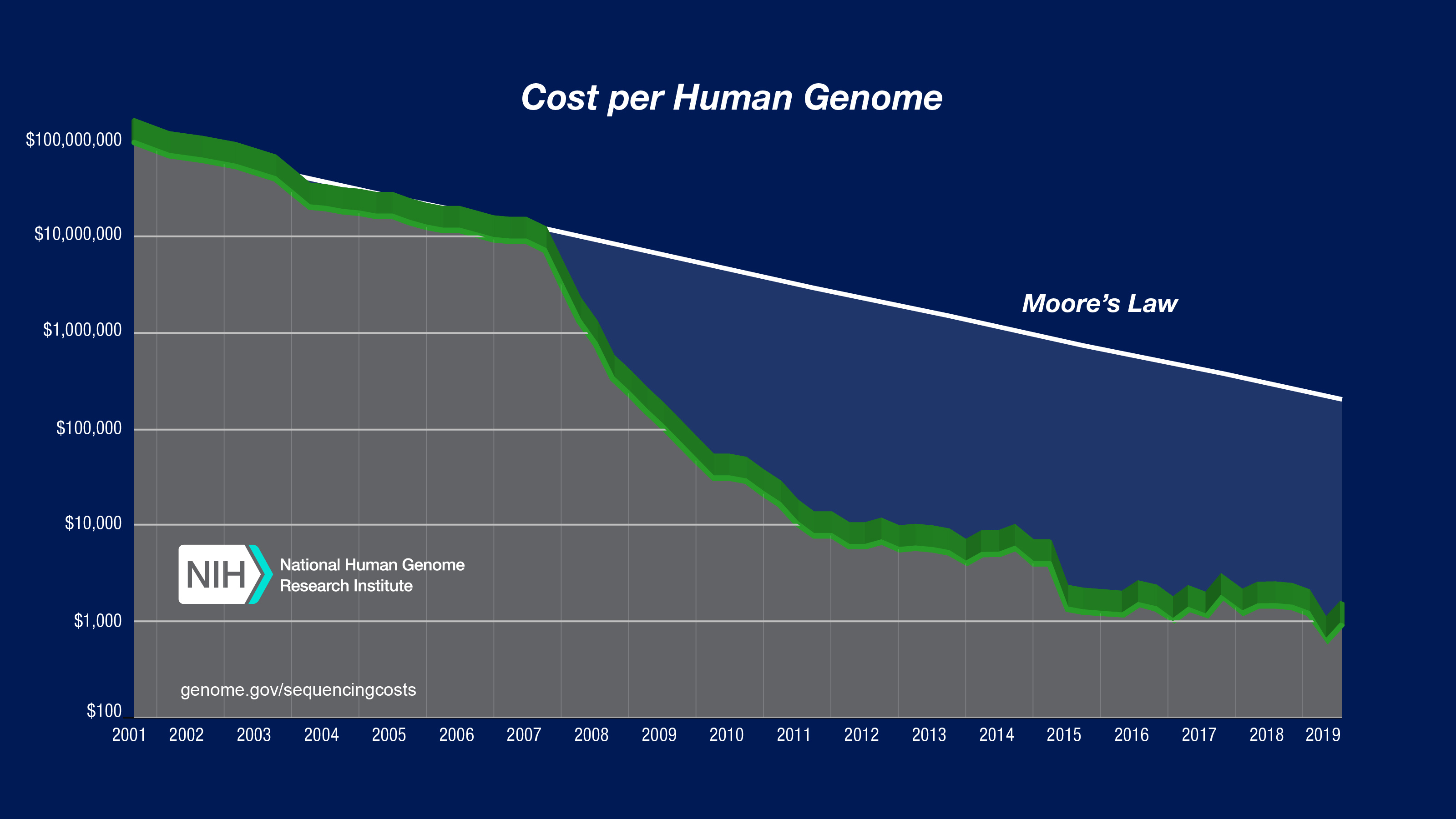 The Cost of Sequencing a Genome | NHGRI Dna Mapping Service on