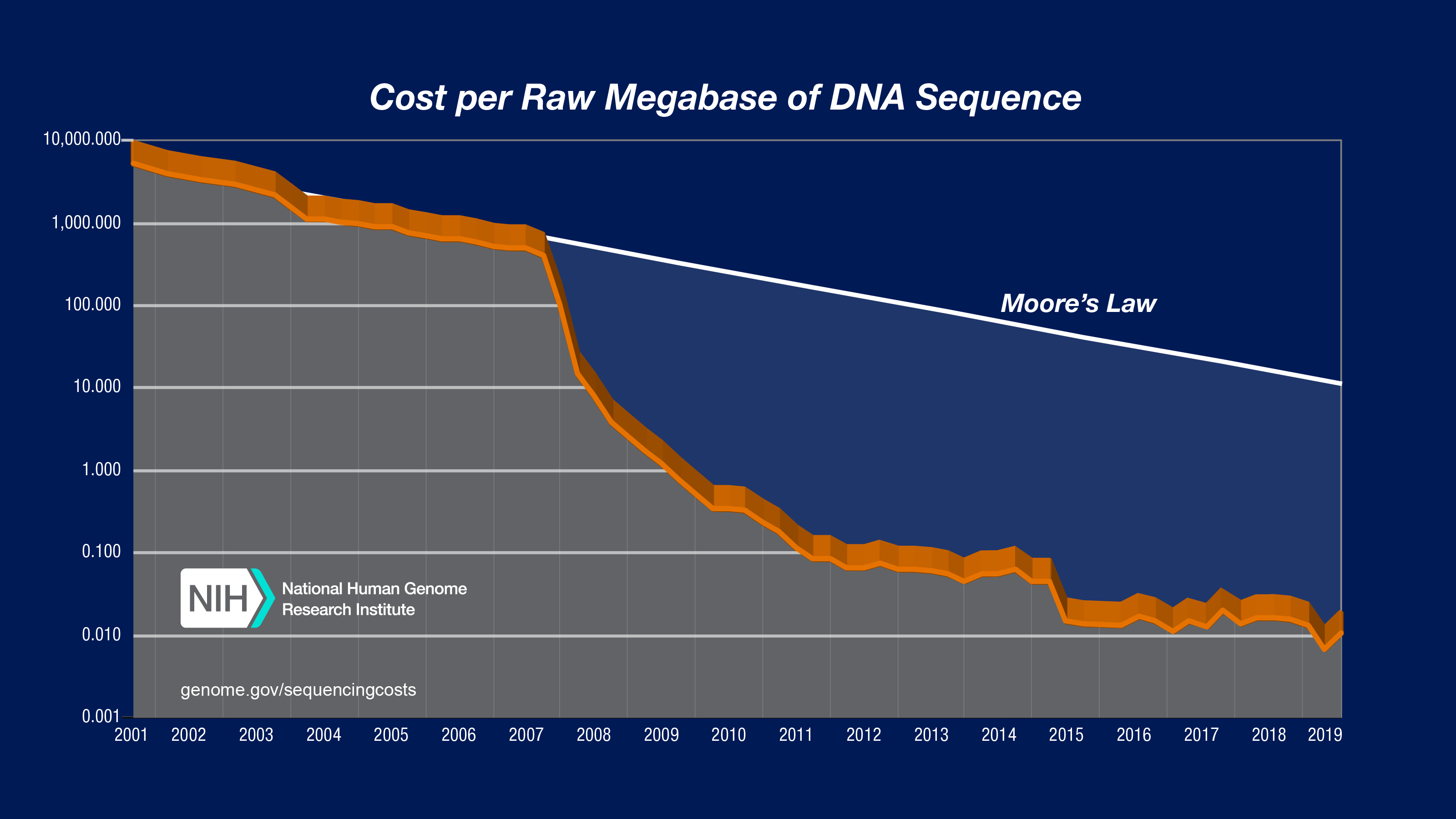 Sequencing Cost Per Megabase