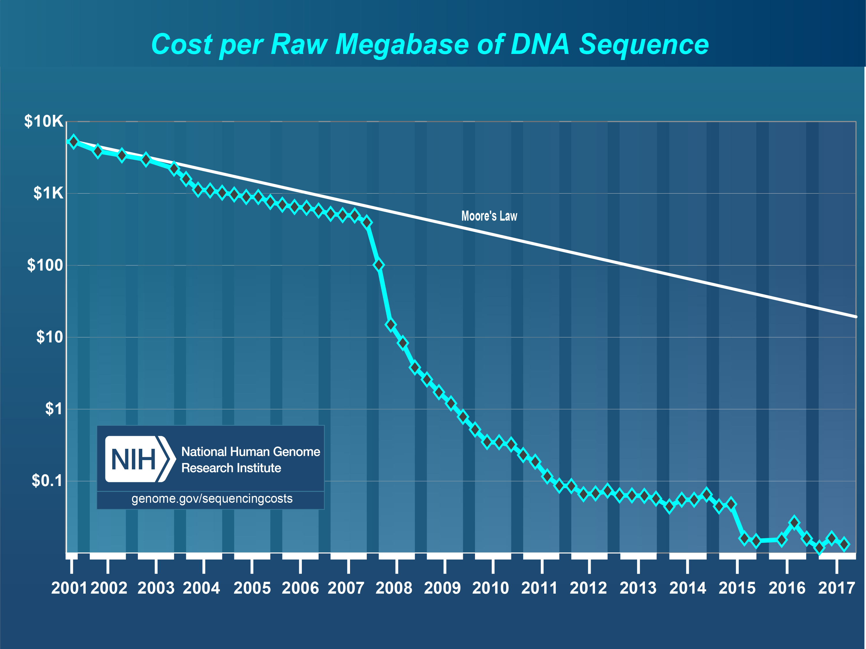 Cost per raw megabase of DNA sequence.