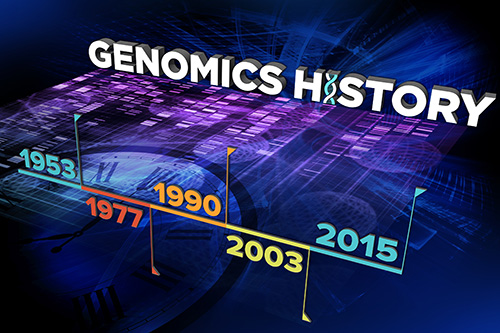 Timeline of our genomics history. Credit: Ernesto Del Aguila III, NHGRI.