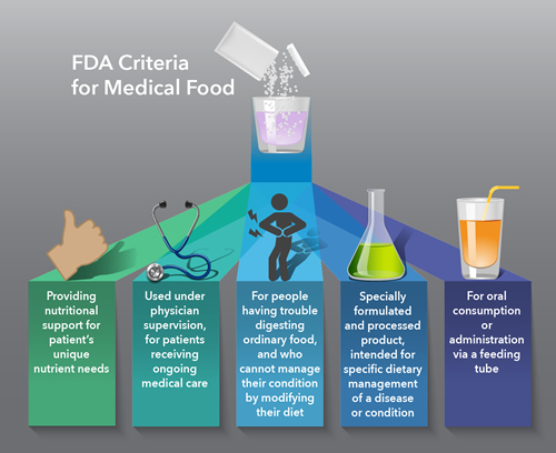 "Life-saving ""medical foods"" - formulas designed to help manage patients with inborn errors of metabolism (IEMs)- may actually cause harm when used in excess. Such medical foods should be scientifically reformulated and tested in clinical trials. Credit: Darryl Leja, NHGRI"