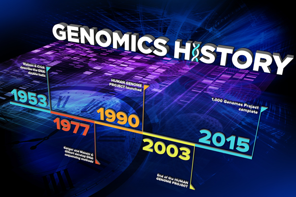 Genomics history graphic