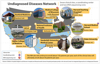 Map of Undiagnosed Diseases Network