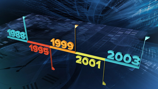 Timeline marked with 1988, 1995, 2001, 2003